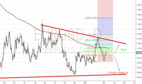 EURUSD: EUR/USD ahead of ECB policy meeting tomorrow