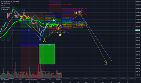 BTCUSD: Ok 2nd Try, why am i wrong last times ...