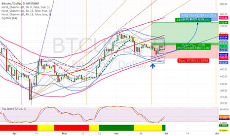 BTCUSD: Bitcoin is still up.