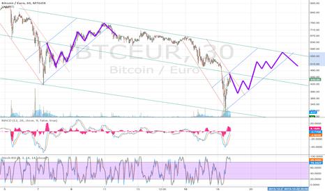 BTCEUR: BTC EUR pattern repeat?