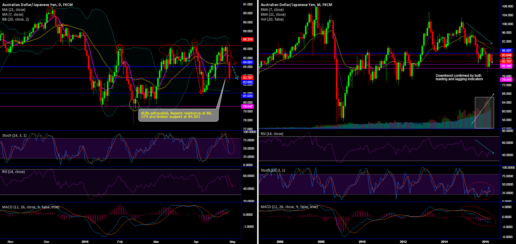 AUD/JPY just 2 trading days enough to wipe off 2 weeks of gains