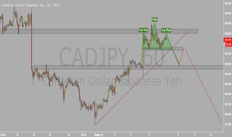 CADJPY: cadjpy đánh xuống