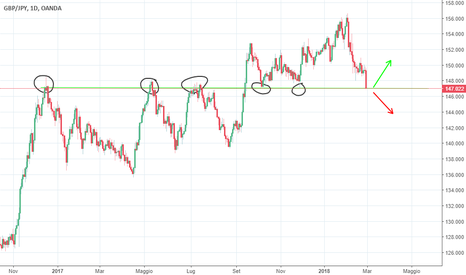 GBPJPY: GBP/JPY SUPPORTO