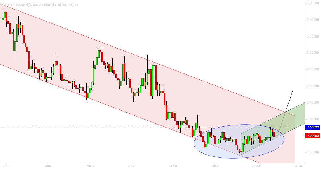 GBPNZD, validate green channel please