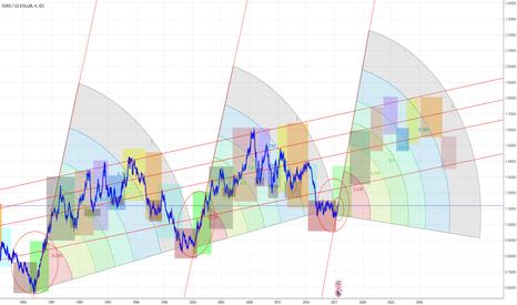 EURUSD: Анализ eur/usd матрица повтора