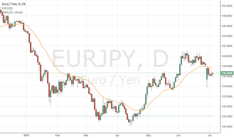 EURJPY: Is that a bear visit to Eur/Jpy soon..?