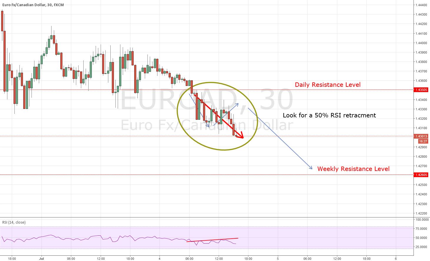 EURCAD: Possible Reversal Very Soon
