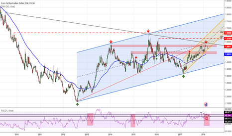 EURAUD: EURAUD Has reached resistance zone