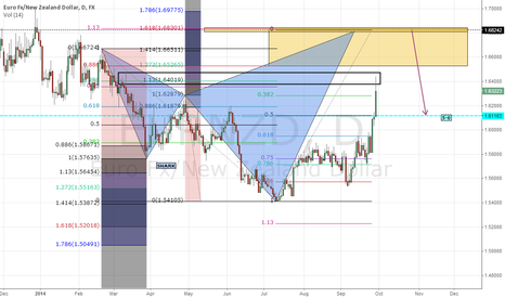 EURNZD: EURNZD.....D1   More rises to come until SHARK completion...