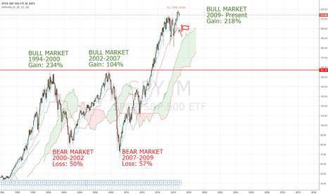 SPY: SPY, are we entering a bear market??