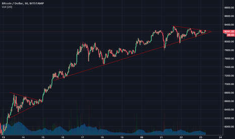 BTCUSD: BTC Breakout coming on November 23rd