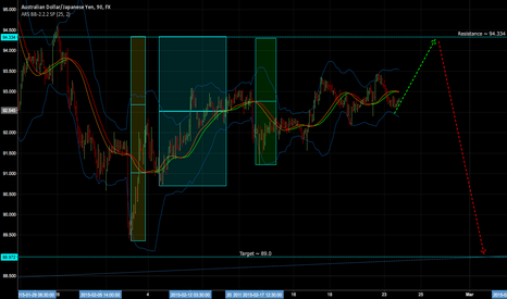 AUDJPY: Long for now then Wave 5 down