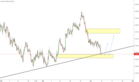 EURUSD: Price going to move up?
