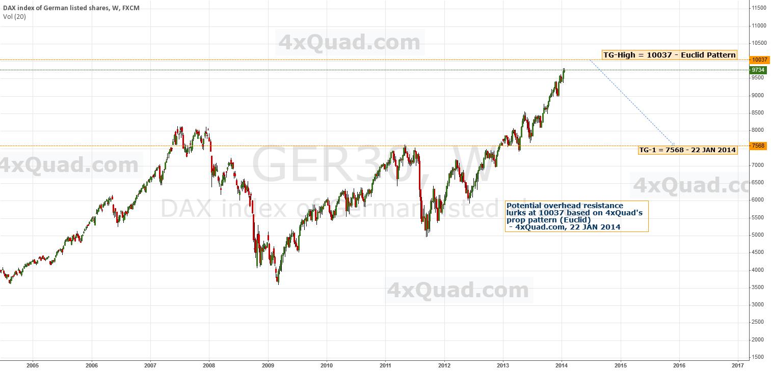 Chart: Predictive Analysis | #DAX  #GER30