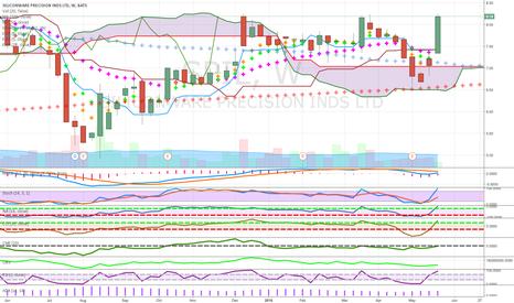 SPIL: above cloud good bar money flow above 50 ma