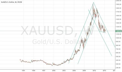 XAUUSD: Gold's near future move