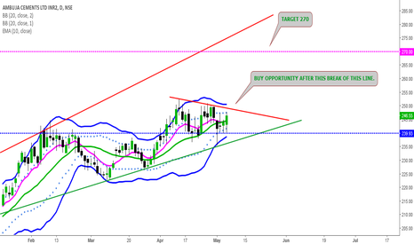 AMBUJACEM: POSITIONAL LONG OPPORTUNITY ON AMBUJA CEEMENTS.