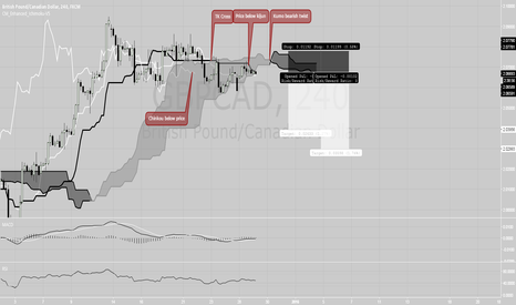 GBPCAD: GBPCAD Ichimoku based trade - short
