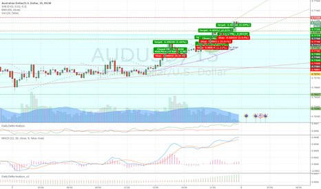 AUDUSD: This has been by AUDUSD today. What do you guys think?