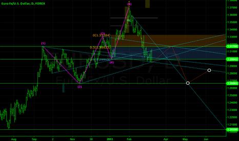 EURUSD: waiting for Bearish time EUR?USD