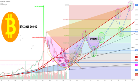 BTCUSD: Total Bitcoin Plan for Target $ 30,000 - 2018
