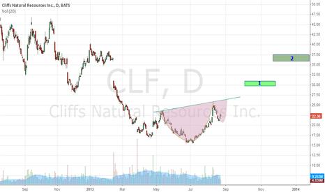 CLF: Cup & Handle