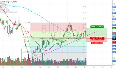 BTU: $BTU has some short-term potential to it