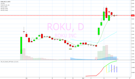 ROKU: Inside tight day