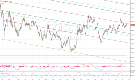 GOLD: Gold neutral to bearish