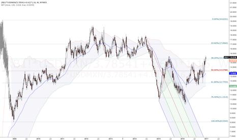 (RB1!*USDMXN/3.78541+4.61)*1.16: US Gasoline RBOB Futures adjusted to Mexican Scenario.