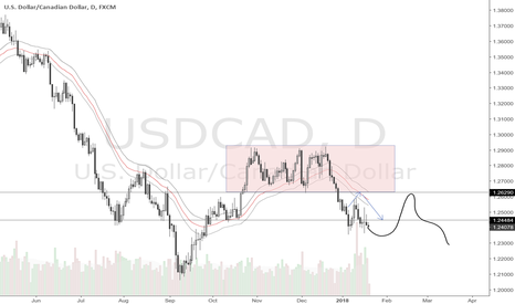 USDCAD: Update to USCAD 19 January