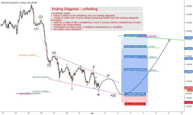 Ending Diagonal - unfolding