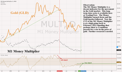 MULT: Gold GLD - biweekly - Buy Signal from M1 Money X