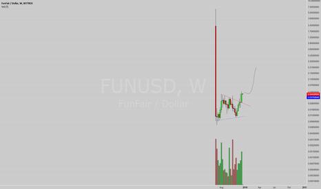 FUNUSD: Weekly FUN outlook
