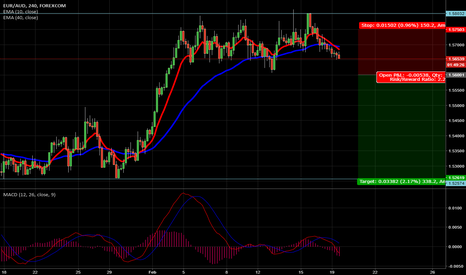 EURAUD: SHORT ON EUR/AUD