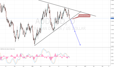 AUDUSD: AUD/USD Sell Setup
