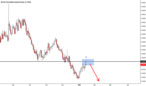 GBPNZD: Classic Price Action Short on GBPNZD