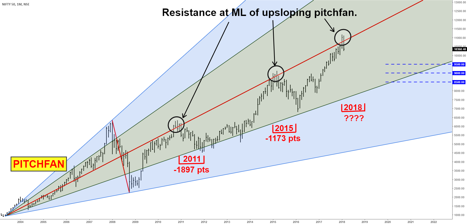 NIFTY - MONTHLY CHART ANALYSIS - MEDIAN LINE