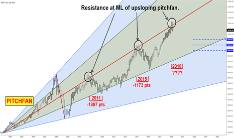 NIFTY: NIFTY - MONTHLY CHART ANALYSIS - MEDIAN LINE
