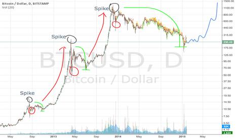 BTCUSD: Bubble phases