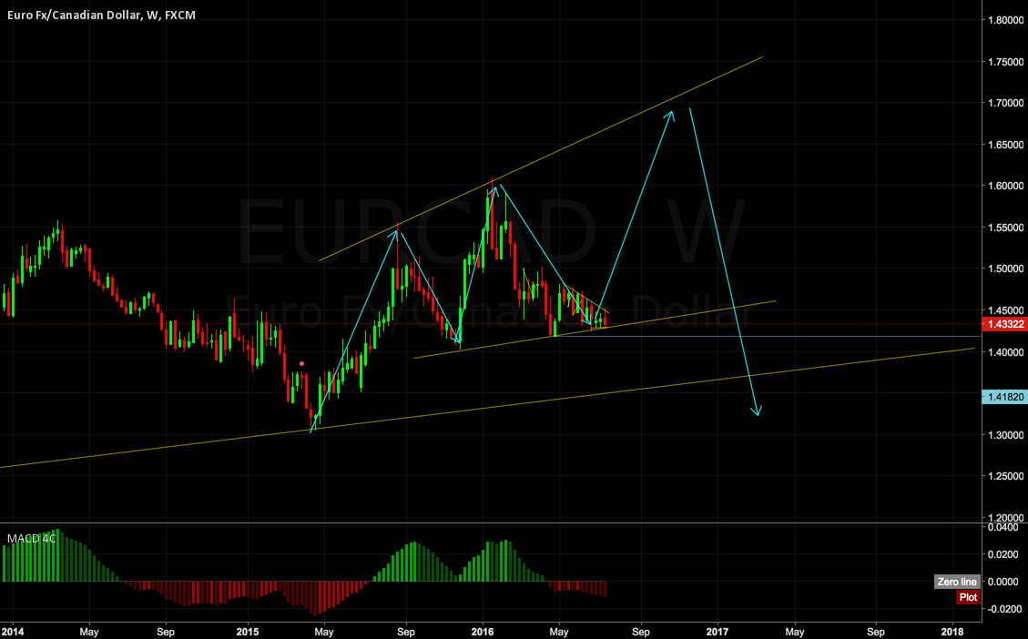 EURCAD WEEKLY overview