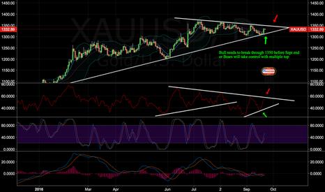 XAUUSD: Gold Bulls need to break 1350