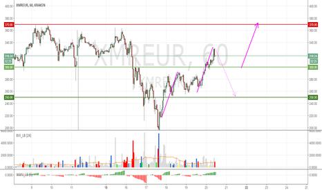 XMREUR: Expect Monero to move up above 370 vs Euro