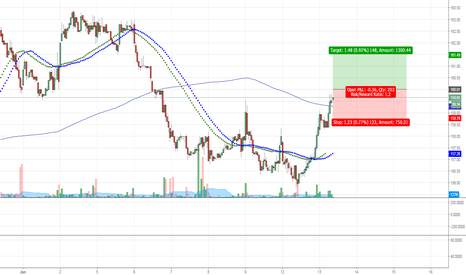 NTPC: INTRADAY NTPC long Breakout
