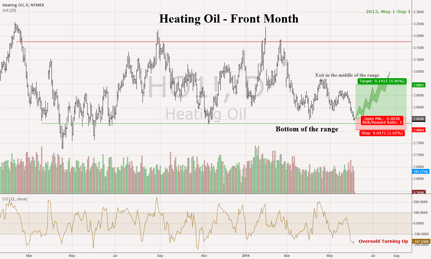 Heating Oil Front Month - Lock in Low Prices for next winter