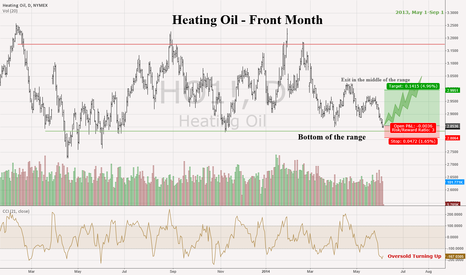 HO1!: Heating Oil Front Month - Lock in Low Prices for next winter