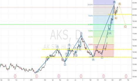 AKS: AKS Long postion long term