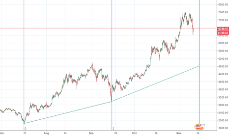 BTCUSD: 15th of the month for BTC