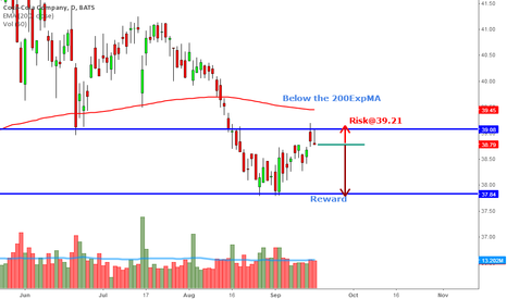 KO: Potential bearish setup $KO