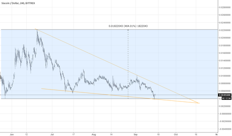 SCUSD: Falling Wedge, SIA COIN, CRYPTOCURRENCY HOLDERS